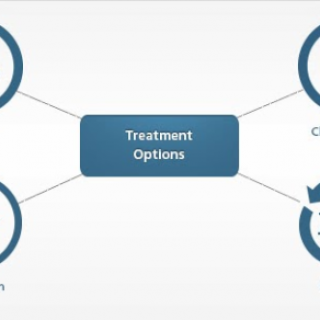 Mesothelioma Treatment Options
